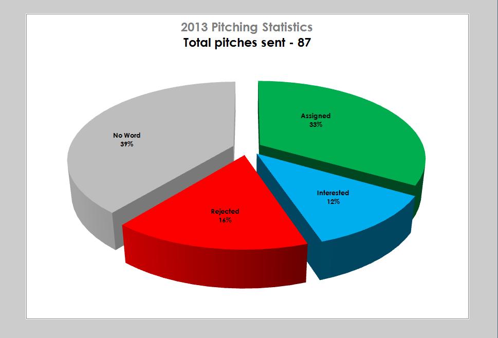 2013 Pitching Chart - Lola Akinmade Akerstrom