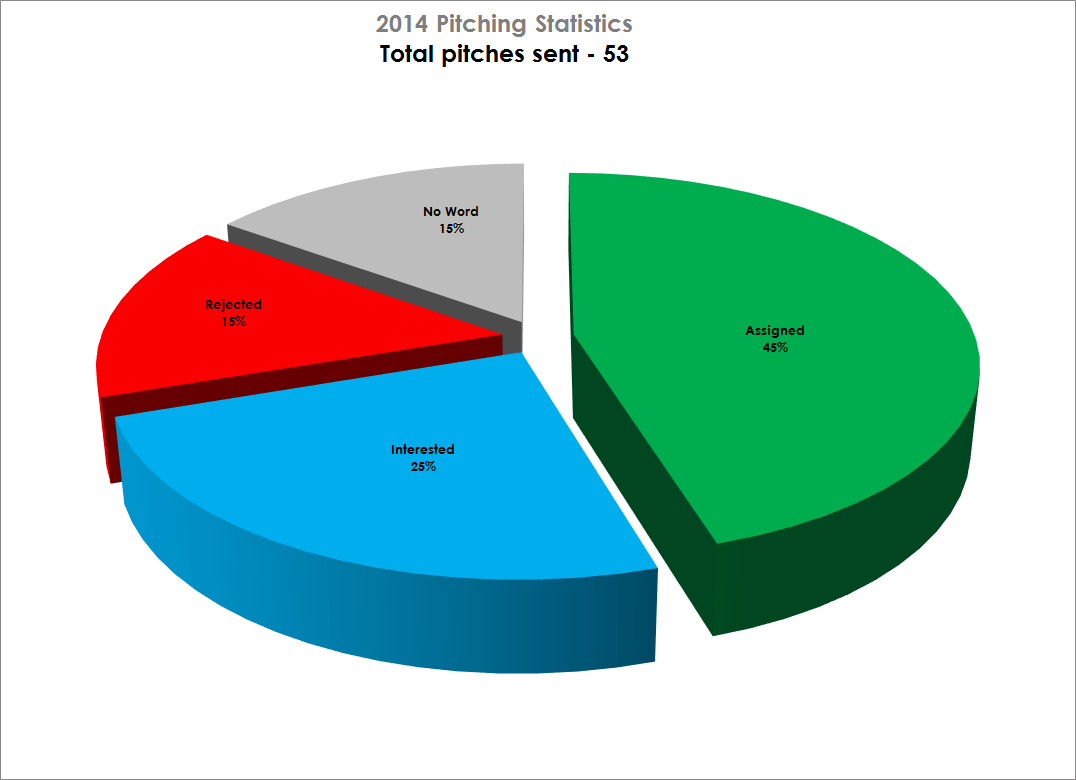 Work update how 2014 went as a freelancer pie chart 2014pitchingyearend2 nvjuhfo Gallery